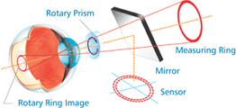Accurate and Reliable Refractive Measurements